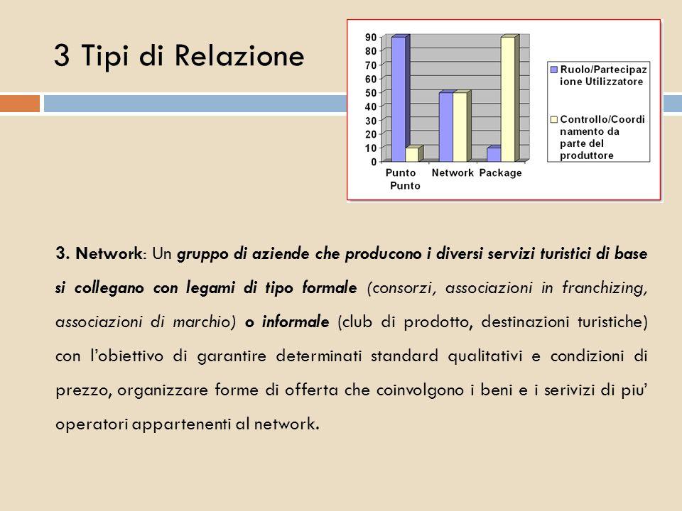 3 Tipi di Relazione 3. Network: Un gruppo di aziende che producono i diversi servizi turistici di base si collegano con legami di tipo formale (consor