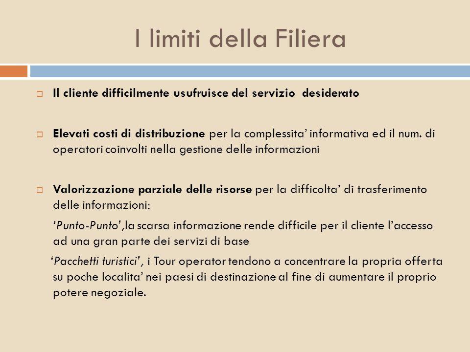 I limiti della Filiera Il cliente difficilmente usufruisce del servizio desiderato Elevati costi di distribuzione per la complessita informativa ed il