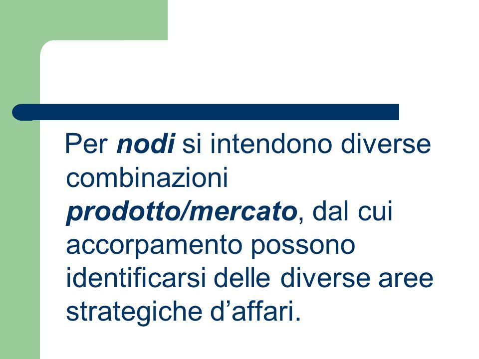 Per nodi si intendono diverse combinazioni prodotto/mercato, dal cui accorpamento possono identificarsi delle diverse aree strategiche daffari.