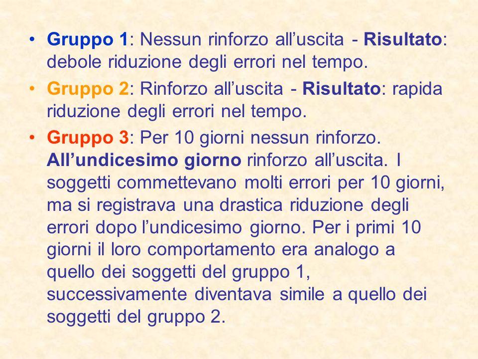 Gruppo 1: Nessun rinforzo alluscita - Risultato: debole riduzione degli errori nel tempo. Gruppo 2: Rinforzo alluscita - Risultato: rapida riduzione d