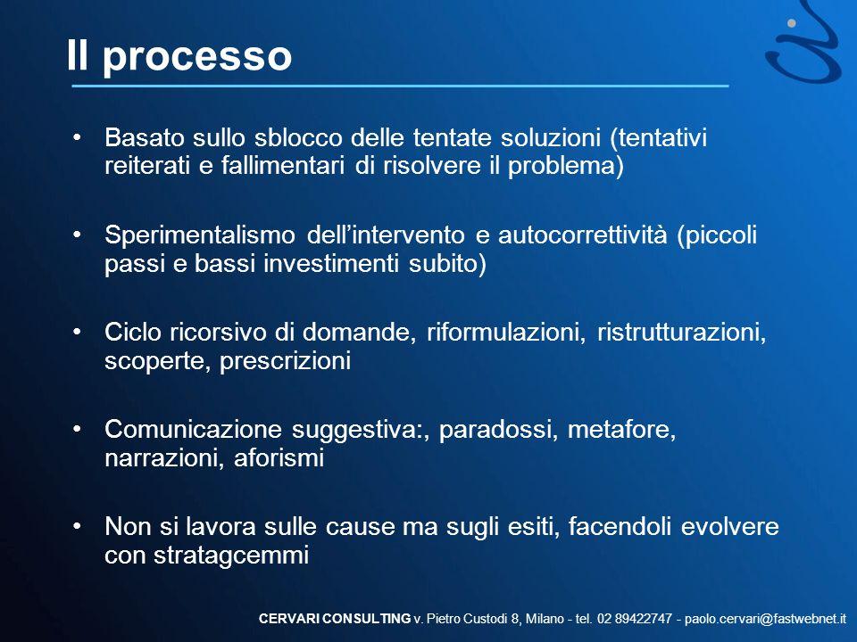 Il processo Basato sullo sblocco delle tentate soluzioni (tentativi reiterati e fallimentari di risolvere il problema) Sperimentalismo dellintervento
