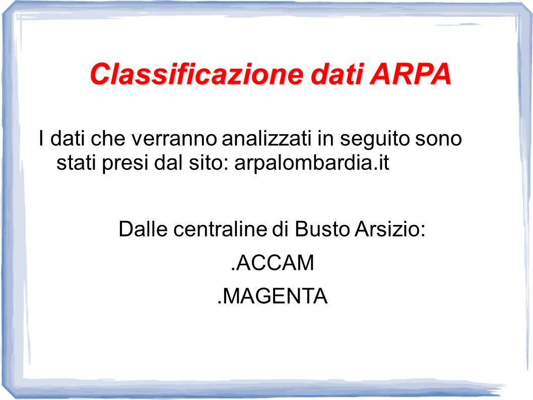 Classificazione dati ARPA I dati che verranno analizzati in seguito sono stati presi dal sito: arpalombardia.it Dalle centraline di Busto Arsizio:.ACCAM.MAGENTA