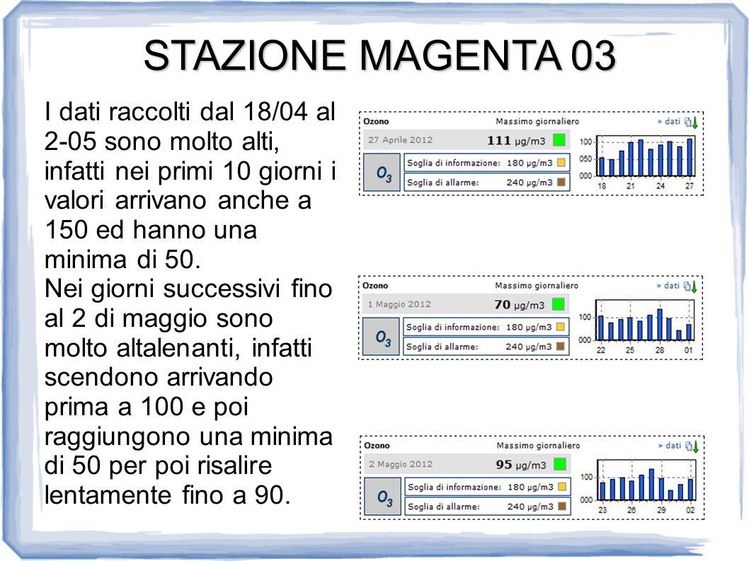 STAZIONE MAGENTA 03 I dati raccolti dal 18/04 al 2-05 sono molto alti, infatti nei primi 10 giorni i valori arrivano anche a 150 ed hanno una minima di 50.