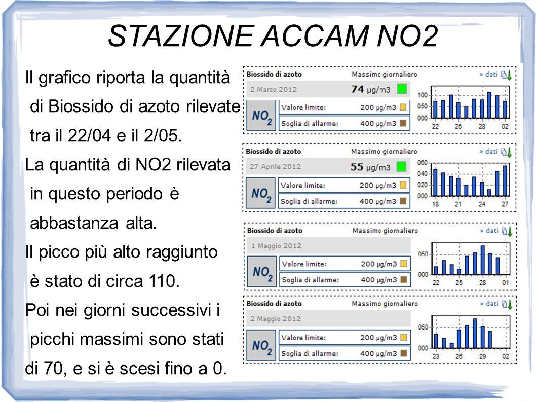 STAZIONE ACCAM PM10 Nei giorni dal 22 Febbraio Al 2 Aprile la quantità di PM10 è stata molto altalenante e il valore massimo si è avuto il primo di Marzo.