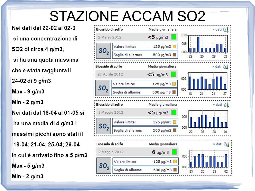 STAZIONE ACCAM SO2 Nei dati dal 22-02 al 02-3 si una concentrazione di SO2 di circa 4 g/m3, si ha una quota massima che è stata raggiunta il 24-02 di 9 g/m3 Max - 9 g/m3 Min - 2 g/m3 Nei dati dal 18-04 al 01-05 si ha una media di 4 g/m3 i massimi picchi sono stati il 18-04; 21-04; 25-04; 26-04 in cui è arrivato fino a 5 g/m3 Max - 5 g/m3 Min - 2 g/m3