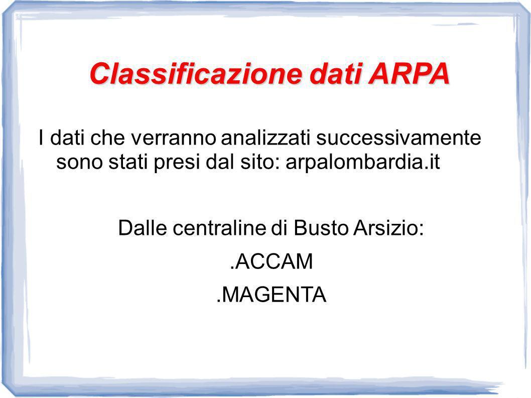 Classificazione dati ARPA I dati che verranno analizzati successivamente sono stati presi dal sito: arpalombardia.it Dalle centraline di Busto Arsizio:.ACCAM.MAGENTA