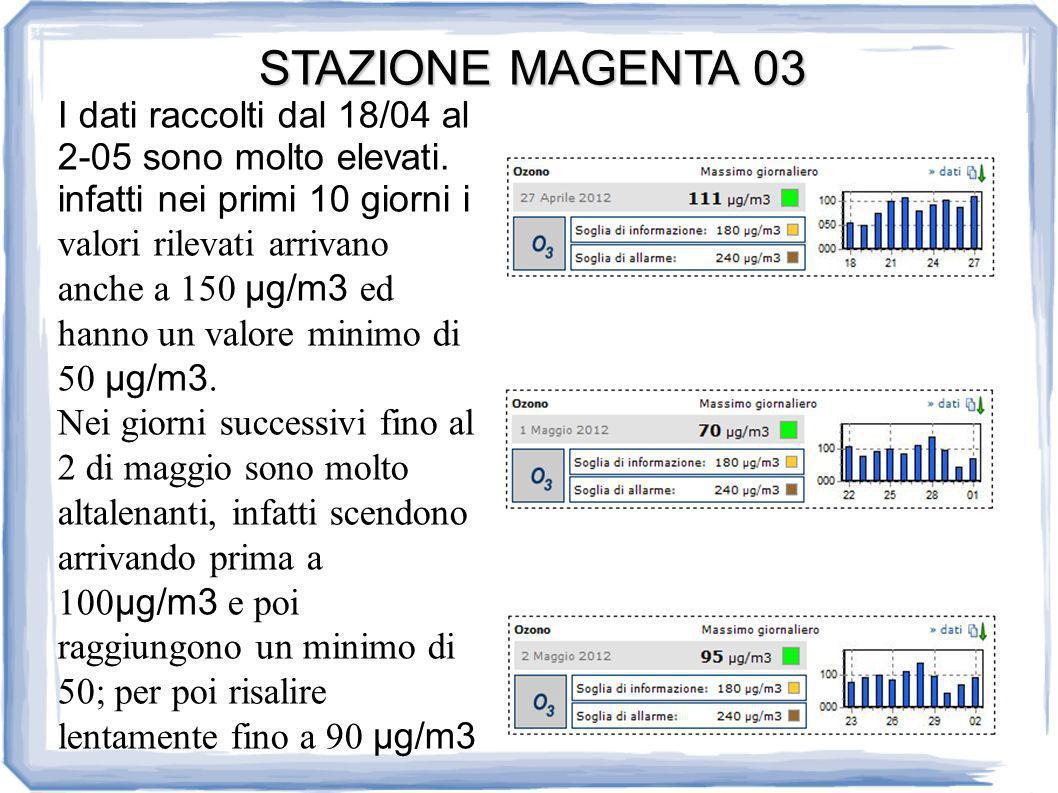 STAZIONE MAGENTA 03 I dati raccolti dal 18/04 al 2-05 sono molto elevati.