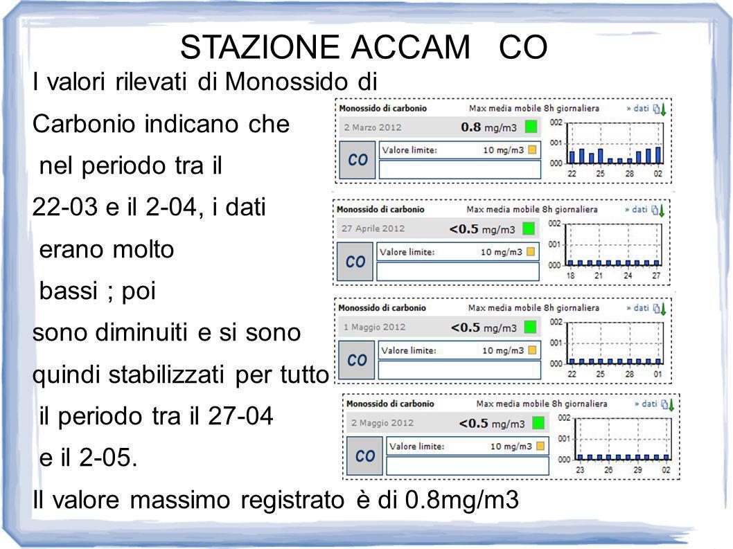 STAZIONE ACCAM CO I valori rilevati di Monossido di Carbonio indicano che nel periodo tra il 22-03 e il 2-04, i dati erano molto bassi ; poi sono diminuiti e si sono quindi stabilizzati per tutto il periodo tra il 27-04 e il 2-05.