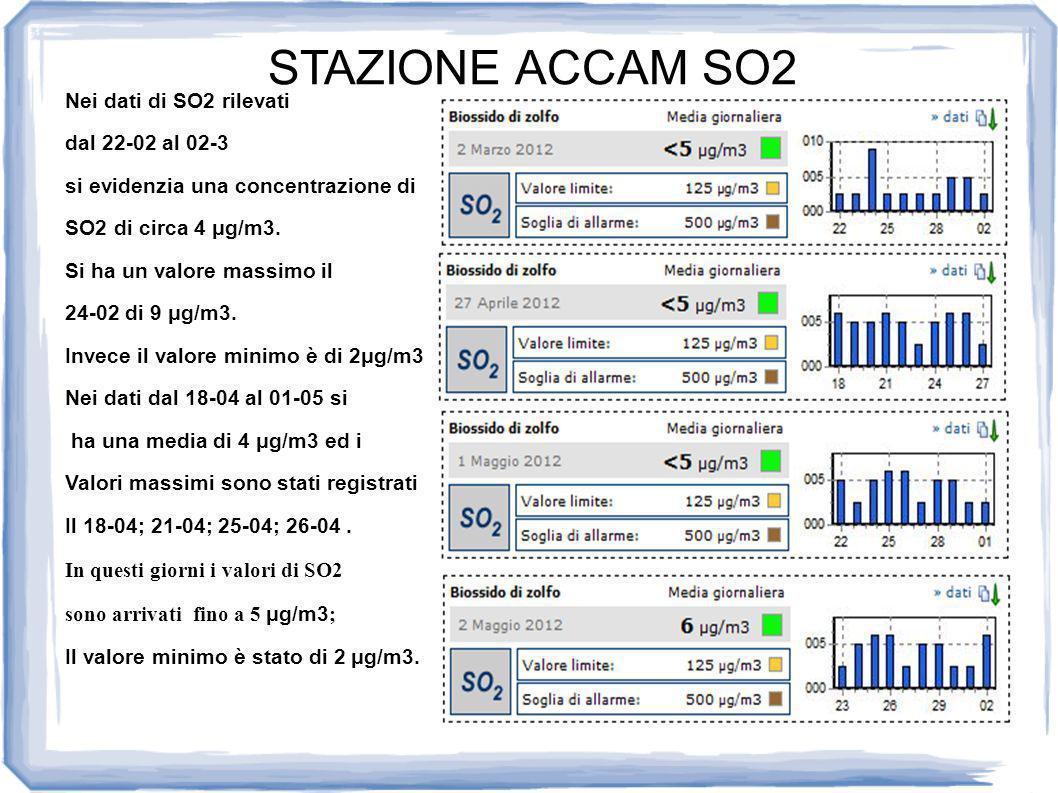 STAZIONE ACCAM SO2 Nei dati di SO2 rilevati dal 22-02 al 02-3 si evidenzia una concentrazione di SO2 di circa 4 μg/m3.