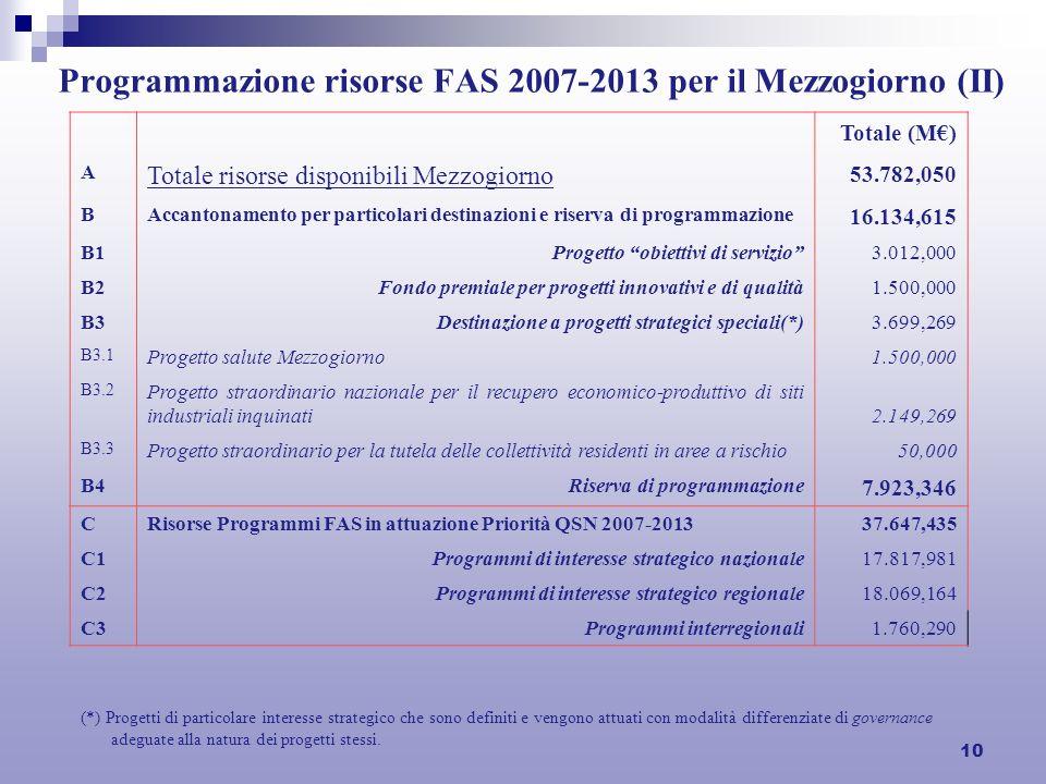 10 Programmazione risorse FAS 2007-2013 per il Mezzogiorno (II) Totale (M) A Totale risorse disponibili Mezzogiorno 53.782,050 BAccantonamento per par
