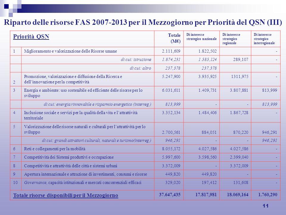 11 Riparto delle risorse FAS 2007-2013 per il Mezzogiorno per Priorità del QSN (III) Priorità QSN Totale (M) Di interesse strategico nazionale Di interesse strategico regionale Di interesse strategico interregionale 1Miglioramento e valorizzazione delle Risorse umane2.111,6091.822,502- di cui: istruzione1.874,2311.585,124289,107- di cui: altro237,378 2 Promozione, valorizzazione e diffusione della Ricerca e dellinnovazione per la competitività 5.247,9003.935,9251311,975- 3Energia e ambiente: uso sostenibile ed efficiente delle risorse per lo sviluppo 6.031,6111.409,7313.807,881813,999 di cui: energia rinnovabile e risparmio energetico (interreg.)813,999-- 4Inclusione sociale e servizi per la qualità della vita e lattrattività territoriale 3.352,1341.484,4061.867,728- 5Valorizzazione delle risorse naturali e culturali per lattrattività per lo sviluppo 2.700,561884,051870,220946,291 di cui: grandi attrattori culturali, naturali e turismo(interreg.)946,291-- 6Reti e collegamenti per la mobilità8.055,1724.027,586 - 7Competitività dei Sistemi produttivi e occupazione5.997,6003.598,5602.399,040- 8Competitività e attrattività delle città e sistemi urbani3.372,009- - 9Apertura internazionale e attrazione di investimenti, consumi e risorse449,820 -- 10Governance, capacità istituzionali e mercati concorrenziali efficaci329,020197,412131,608- Totale risorse disponibili per il Mezzogiorno 37.647,43517.817,98118.069,1641.760,290