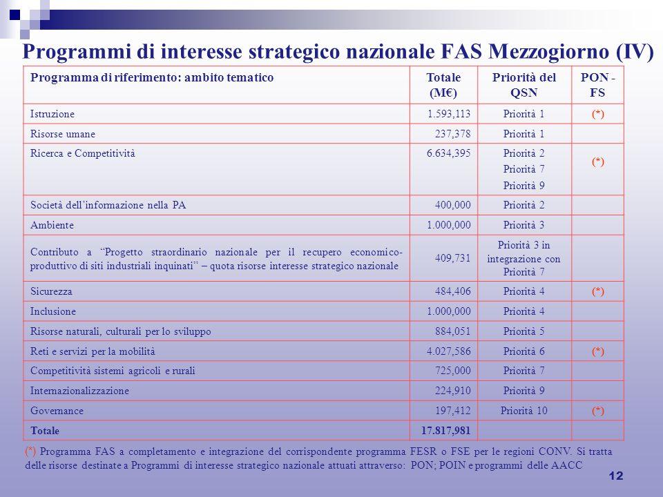 12 Programmi di interesse strategico nazionale FAS Mezzogiorno (IV) Programma di riferimento: ambito tematicoTotale (M) Priorità del QSN PON - FS Istruzione1.593,113 Priorità 1(*) Risorse umane237,378 Priorità 1 Ricerca e Competitività6.634,395 Priorità 2 Priorità 7 Priorità 9 (*) Società dellinformazione nella PA400,000 Priorità 2 Ambiente1.000,000 Priorità 3 Contributo a Progetto straordinario nazionale per il recupero economico- produttivo di siti industriali inquinati – quota risorse interesse strategico nazionale 409,731 Priorità 3 in integrazione con Priorità 7 Sicurezza484,406 Priorità 4(*) Inclusione 1.000,000 Priorità 4 Risorse naturali, culturali per lo sviluppo884,051 Priorità 5 Reti e servizi per la mobilità4.027,586 Priorità 6(*) Competitività sistemi agricoli e rurali725,000 Priorità 7 Internazionalizzazione224,910 Priorità 9 Governance197,412 Priorità 10(*) Totale17.817,981 (*) Programma FAS a completamento e integrazione del corrispondente programma FESR o FSE per le regioni CONV.
