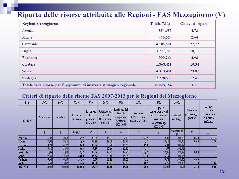 13 Riparto delle risorse attribuite alle Regioni - FAS Mezzogiorno (V) Regioni MezzogiornoTotale (M)Chiave di riparto Abruzzo 854,6574,73 Molise 476,5892,64 Campania 4.105,50422,72 Puglia 3.271,70018,11 Basilicata 900,2644,98 Calabria 1.868,43110,34 Sicilia 4.313,48123,87 Sardegna 2.278,53812,61 Totale delle risorse per Programmi di interesse strategico regionale 18.069,164100 Criteri di riparto delle risorse FAS 2007-2013 per le Regioni del Mezzogiorno