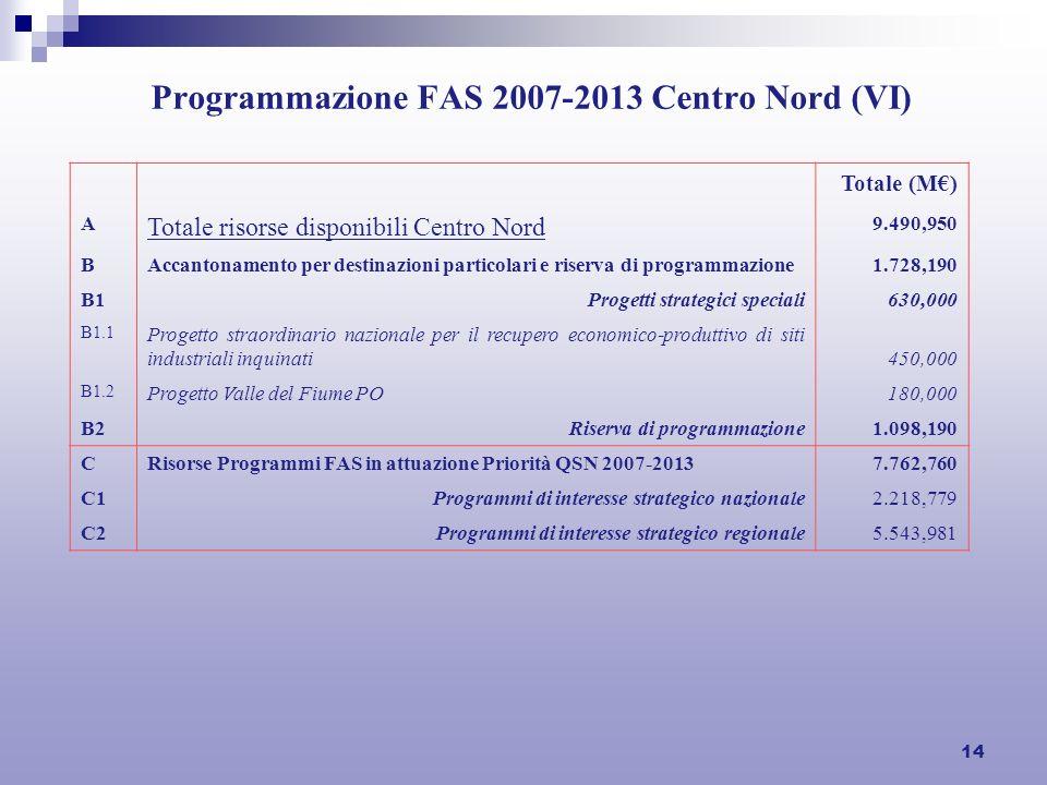 14 Programmazione FAS 2007-2013 Centro Nord (VI) Totale (M) A Totale risorse disponibili Centro Nord 9.490,950 BAccantonamento per destinazioni partic