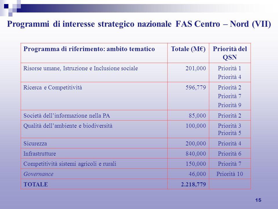15 Programmi di interesse strategico nazionale FAS Centro – Nord (VII) Programma di riferimento: ambito tematicoTotale (M)Priorità del QSN Risorse uma