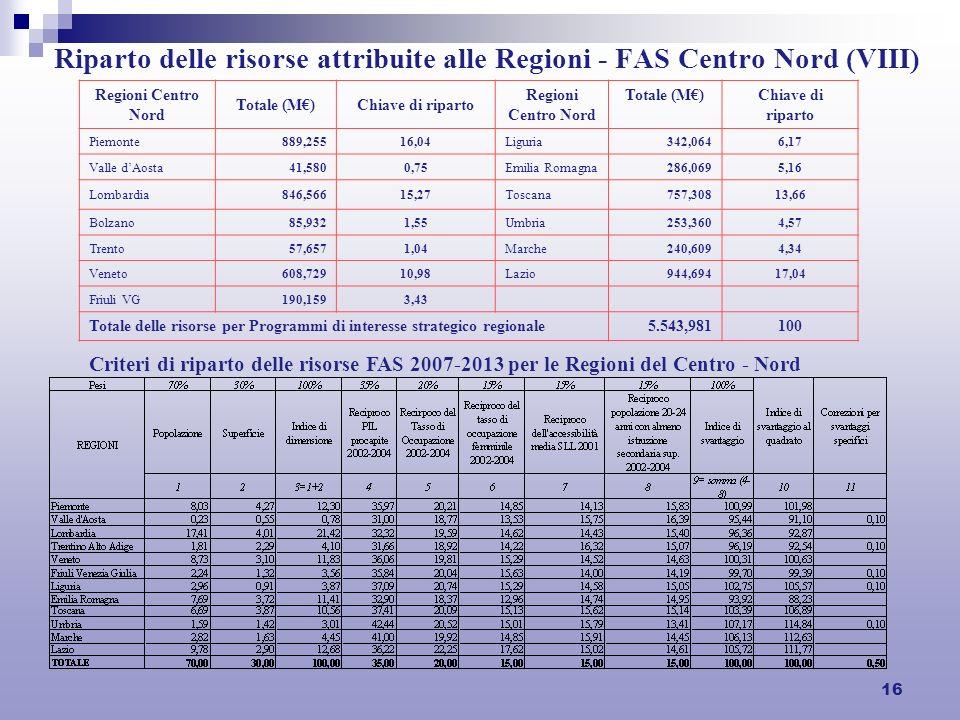 16 Riparto delle risorse attribuite alle Regioni - FAS Centro Nord (VIII) Regioni Centro Nord Totale (M)Chiave di riparto Regioni Centro Nord Totale (