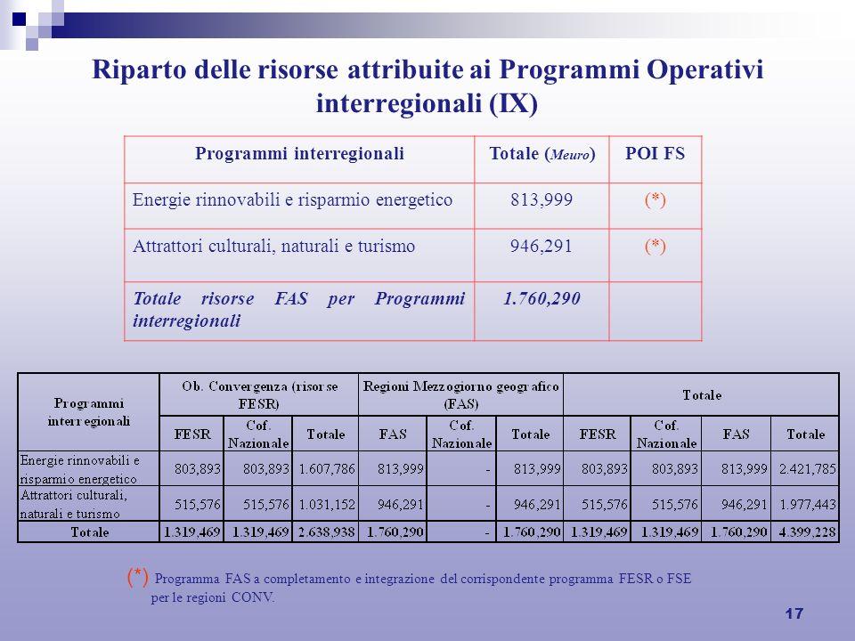 17 Riparto delle risorse attribuite ai Programmi Operativi interregionali (IX) Programmi interregionaliTotale ( Meuro )POI FS Energie rinnovabili e ri
