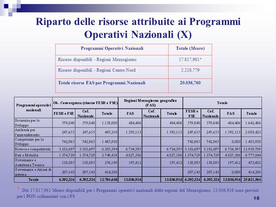 18 Riparto delle risorse attribuite ai Programmi Operativi Nazionali (X) Programmi Operativi NazionaliTotale (Meuro) Risorse disponibili - Regioni Mezzogiorno17.817,981* Risorse disponibili - Regioni Centro Nord2.218,779 Totale risorse FAS per Programmi Nazionali20.036,760 * Dei 17.817,981 Meuro disponibili per i Programmi operativi nazionali delle regioni del Mezzogiorno, 13.036,916 sono previsti per i PON cofinanziati con i FS