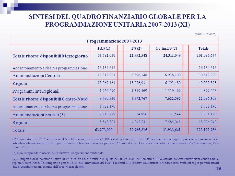 19 SINTESI DEL QUADRO FINANZIARIO GLOBALE PER LA PROGRAMMAZIONE UNITARIA 2007-2013 (XI) (milioni di euro) Programmazione 2007-2013 FAS (1)FS (2)Co-fin