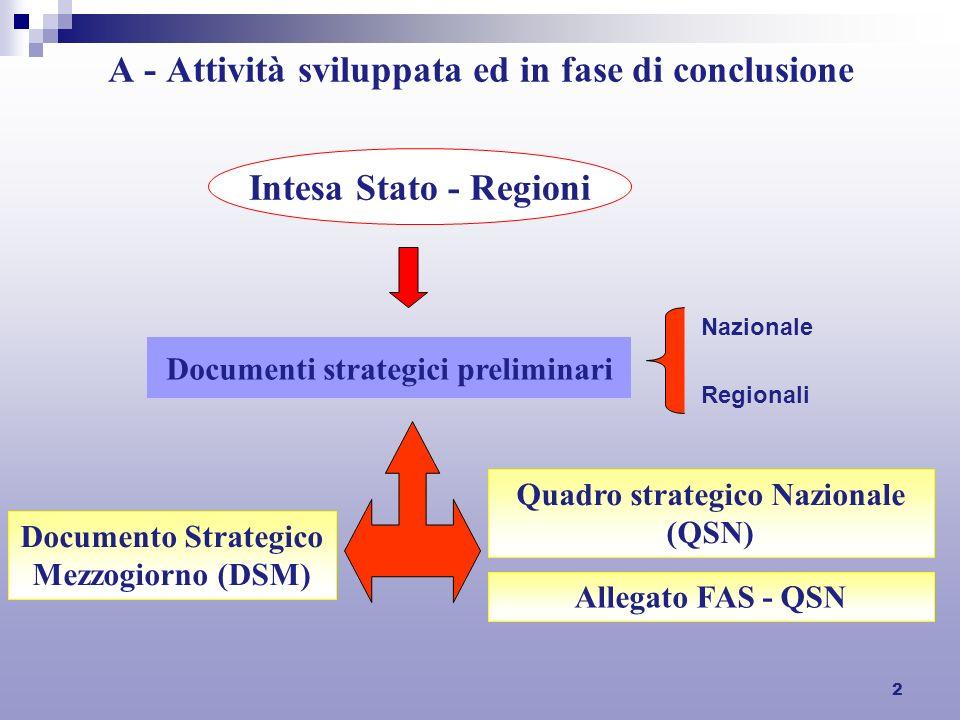 2 A - Attività sviluppata ed in fase di conclusione Intesa Stato - Regioni Documenti strategici preliminari Nazionale Regionali Documento Strategico Mezzogiorno (DSM) Quadro strategico Nazionale (QSN) Allegato FAS - QSN