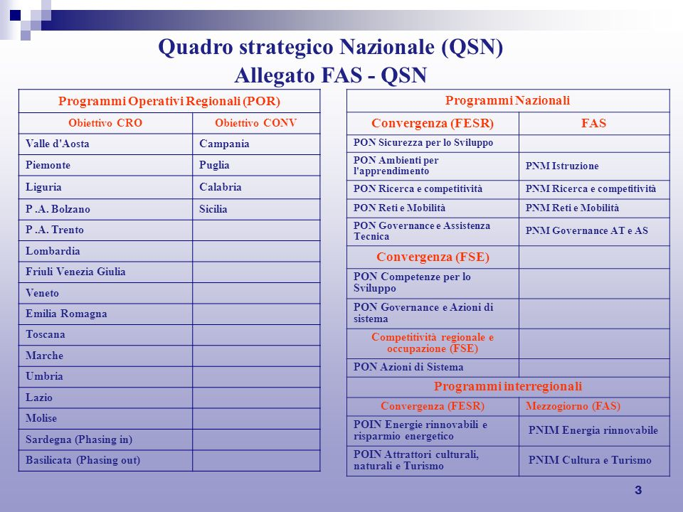 3 Quadro strategico Nazionale (QSN) Allegato FAS - QSN Programmi Operativi Regionali (POR) Obiettivo CROObiettivo CONV Valle d AostaCampania PiemontePuglia LiguriaCalabria P.A.