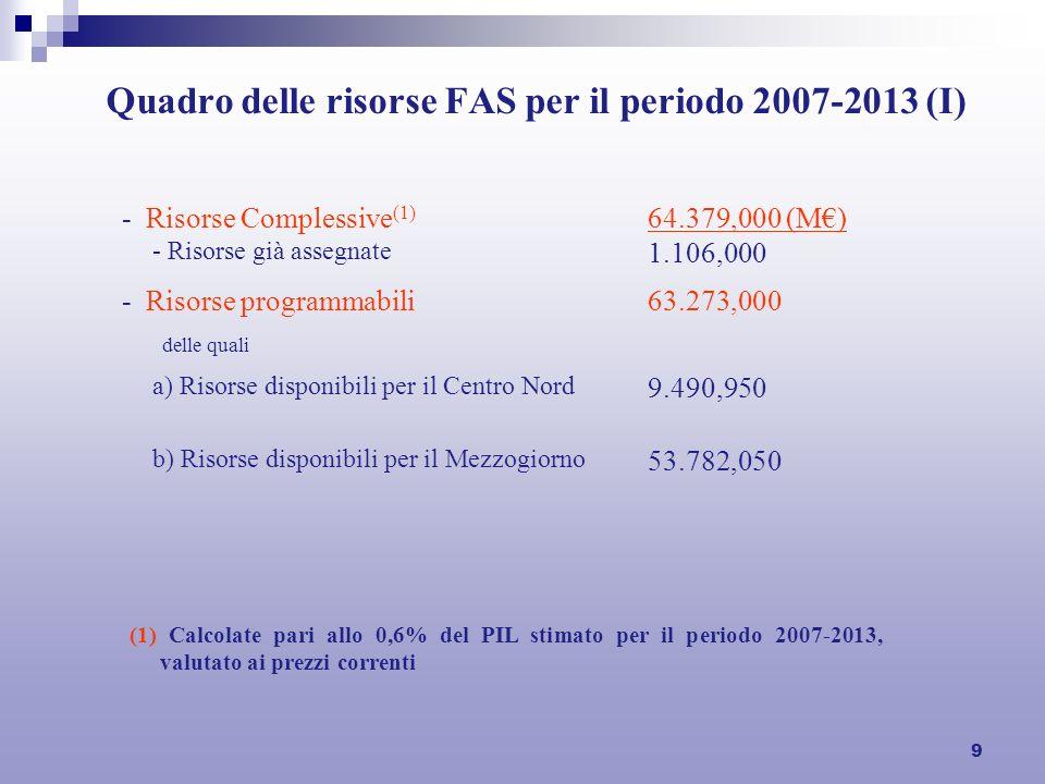 9 Quadro delle risorse FAS per il periodo 2007-2013 (I) - Risorse Complessive (1) - Risorse già assegnate 64.379,000 (M) 1.106,000 - Risorse programmabili delle quali 63.273,000 a) Risorse disponibili per il Centro Nord 9.490,950 b) Risorse disponibili per il Mezzogiorno 53.782,050 (1) Calcolate pari allo 0,6% del PIL stimato per il periodo 2007-2013, valutato ai prezzi correnti