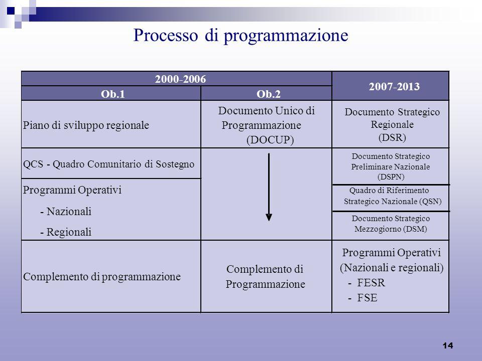 14 Processo di programmazione Ob.1Ob.2 Piano di sviluppo regionale Documento Unico di Programmazione (DOCUP) Quadro di Riferimento Strategico Nazionale (QSN) QCS - Quadro Comunitario di Sostegno Programmi Operativi - Nazionali - Regionali Complemento di programmazione Complemento di Programmazione Programmi Operativi (Nazionali e regionali) - FESR - FSE 2000-2006 2007-2013 Documento Strategico Regionale (DSR) Documento Strategico Preliminare Nazionale (DSPN) Documento Strategico Mezzogiorno (DSM)