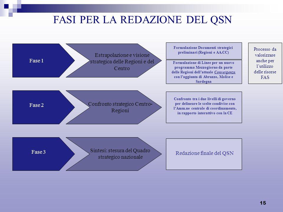 15 FASI PER LA REDAZIONE DEL QSN Fase 2 Confronto strategico Centro- Regioni Confronto tra i due livelli di governo per delineare le scelte condivise con lAmm.ne centrale di coordinamento, in rapporto interattivo con la CE Fase 3 Sintesi: stesura del Quadro strategico nazionale Redazione finale del QSN Fase 1 Estrapolazione e visione strategica delle Regioni e del Centro Formulazione Documenti strategici preliminari (Regioni e AA.CC) Formulazione di Linee per un nuovo programma Mezzogiorno da parte delle Regioni dellattuale Convergenza con laggiunta di Abruzzo, Molise e Sardegna Processo da valorizzare anche per lutilizzo delle risorse FAS