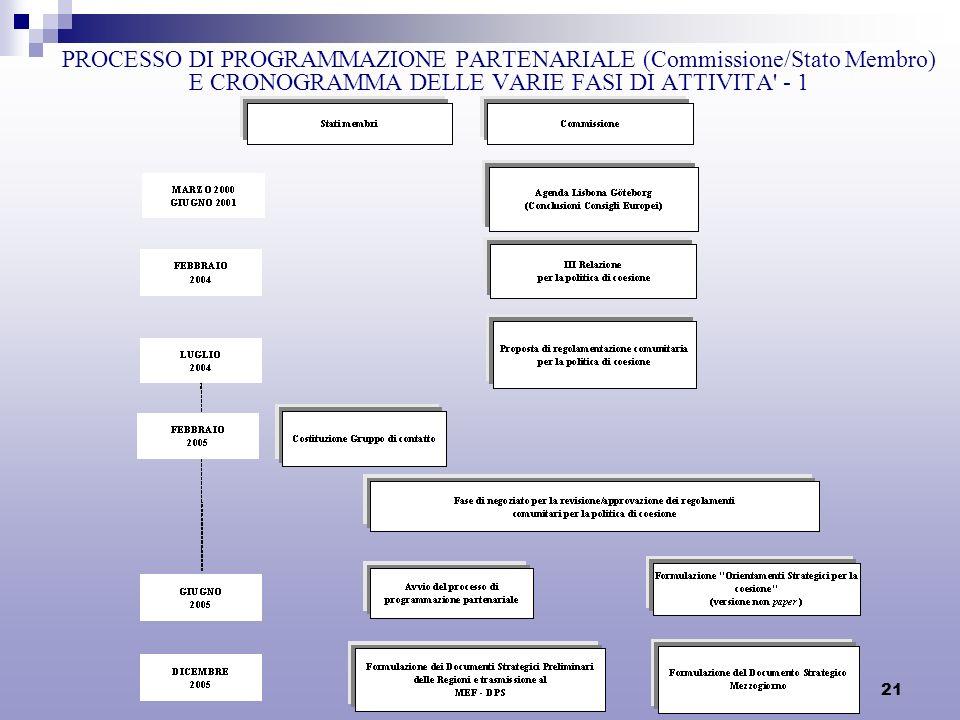 21 PROCESSO DI PROGRAMMAZIONE PARTENARIALE (Commissione/Stato Membro) E CRONOGRAMMA DELLE VARIE FASI DI ATTIVITA - 1