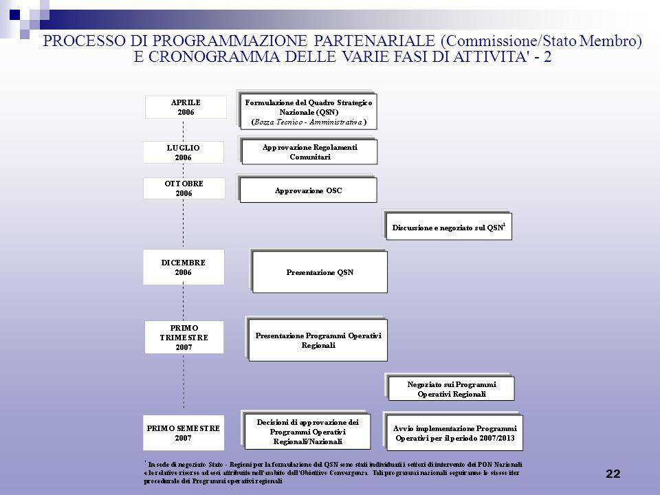22 PROCESSO DI PROGRAMMAZIONE PARTENARIALE (Commissione/Stato Membro) E CRONOGRAMMA DELLE VARIE FASI DI ATTIVITA' - 2