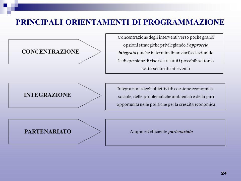 24 PRINCIPALI ORIENTAMENTI DI PROGRAMMAZIONE CONCENTRAZIONE Concentrazione degli interventi verso poche grandi opzioni strategiche privilegiando lappr