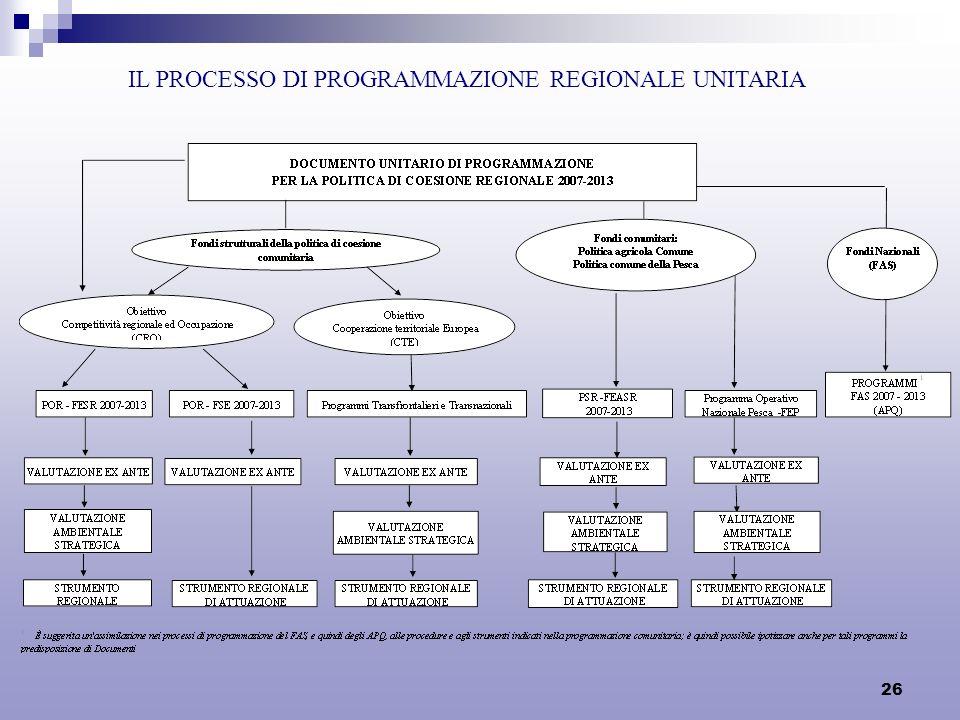 26 IL PROCESSO DI PROGRAMMAZIONE REGIONALE UNITARIA