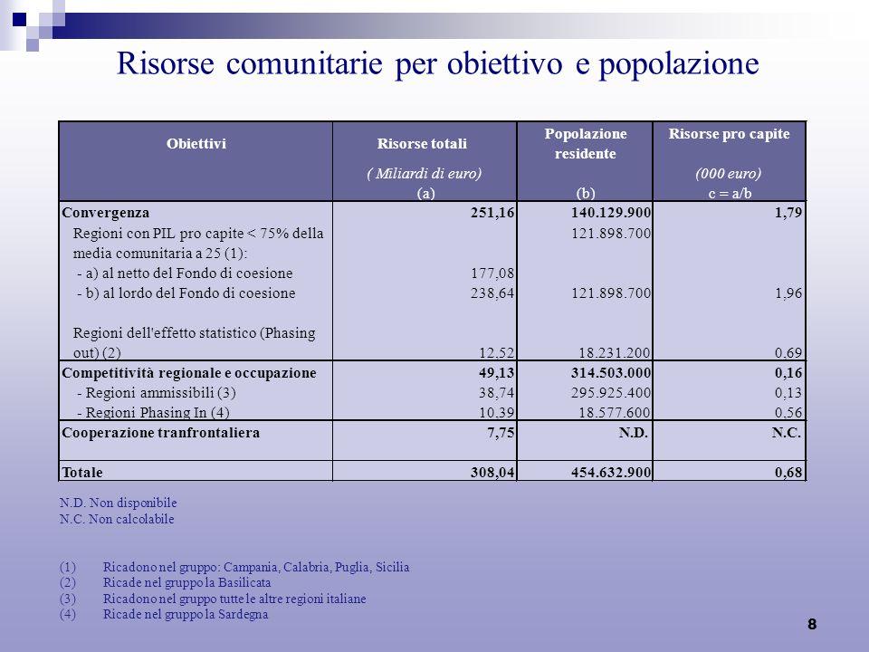 8 Risorse comunitarie per obiettivo e popolazione N.D. Non disponibile N.C. Non calcolabile (1)Ricadono nel gruppo: Campania, Calabria, Puglia, Sicili