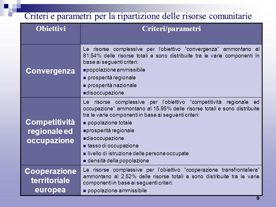 9 Criteri e parametri per la ripartizione delle risorse comunitarie a livello di Stati Membri ObiettiviCriteri/parametri Convergenza Le risorse comple