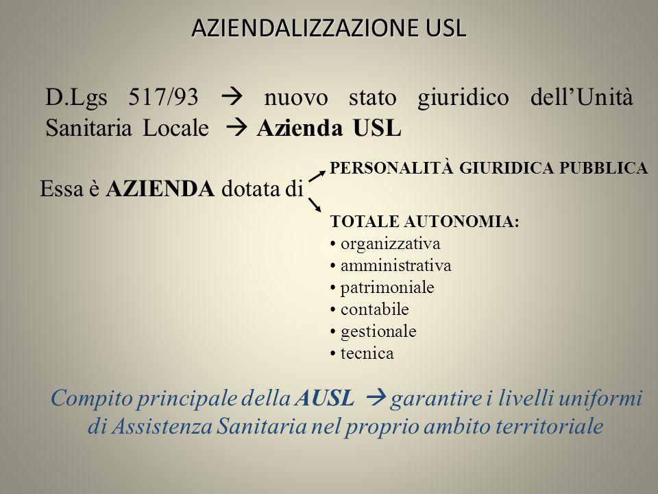 AZIENDALIZZAZIONE USL D.Lgs 517/93 nuovo stato giuridico dellUnità Sanitaria Locale Azienda USL PERSONALITÀ GIURIDICA PUBBLICA TOTALE AUTONOMIA: organ