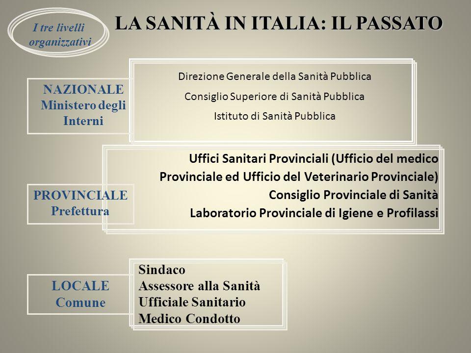 Direzione Generale della Sanità Pubblica Consiglio Superiore di Sanità Pubblica Istituto di Sanità Pubblica Uffici Sanitari Provinciali (Ufficio del m