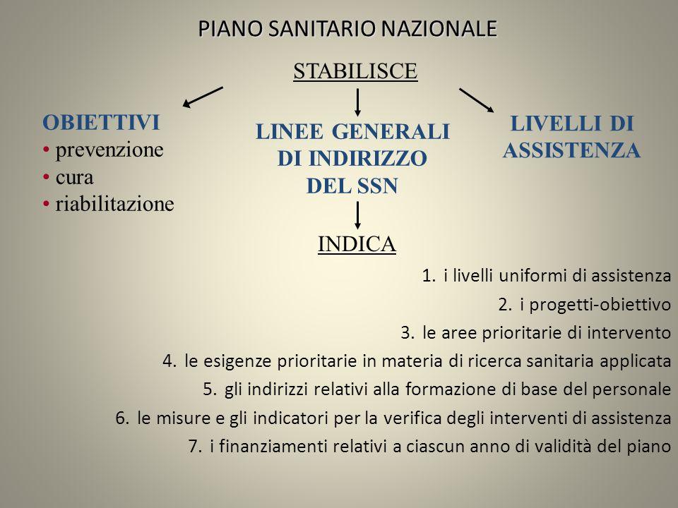 PIANO SANITARIO NAZIONALE 1.i livelli uniformi di assistenza 2.i progetti-obiettivo 3.le aree prioritarie di intervento 4.le esigenze prioritarie in m