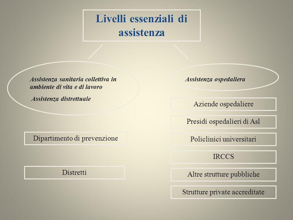 Assistenza sanitaria collettiva in ambiente di vita e di lavoro Assistenza distrettuale Dipartimento di prevenzione Aziende ospedaliere Livelli essenz