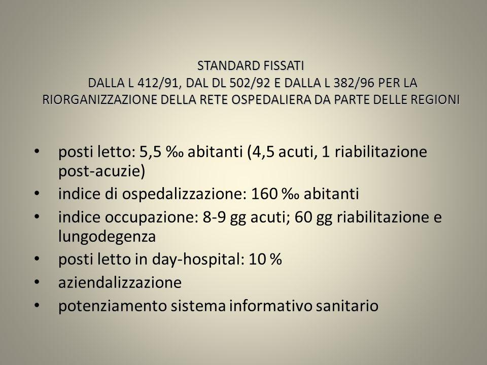 STANDARD FISSATI DALLA L 412/91, DAL DL 502/92 E DALLA L 382/96 PER LA RIORGANIZZAZIONE DELLA RETE OSPEDALIERA DA PARTE DELLE REGIONI posti letto: 5,5