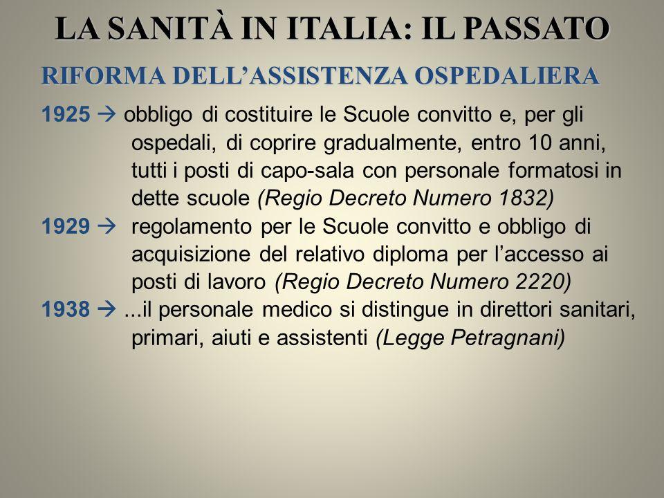RD 1631/38 lospedale è una istituzione di assistenza e beneficenza LA SANITÀ IN ITALIA: IL PASSATO LOspedale Livello più alto di attività diagnostico-terapeutica A volte organizzati in grandiosi complessi, dipendevano da Enti di Assistenza e Beneficenza con propri statuti e consigli di amministrazione, o da Enti locali o mutualistici o assicurativi o previdenziali Stato loro costituzione in persona giuridica pubblica, disciplina e controllo