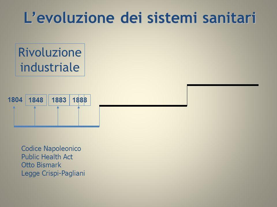 Rivoluzione industriale 1804 184818831888 Codice Napoleonico Public Health Act Otto Bismark Legge Crispi-Pagliani Levoluzione dei sistemi sanitari