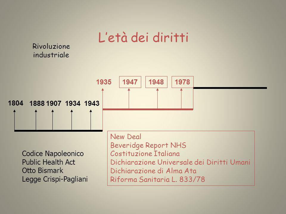 Rivoluzione industriale 1804 1888190719341943 Letà dei diritti 1948 1935 1978 New Deal Beveridge Report NHS Costituzione Italiana Dichiarazione Univer