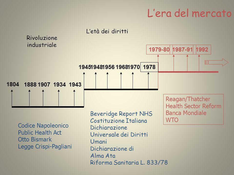 Rivoluzione industriale 1804 1888190719341943 Letà dei diritti 19681956194819451970 1978 Lera del mercato 1979-801992 Reagan/Thatcher Health Sector Re