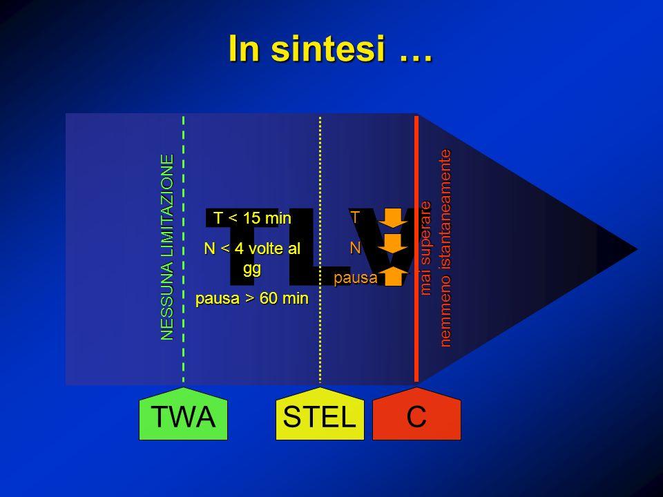 In sintesi … TLV TWA STEL C NESSUNA LIMITAZIONE T < 15 min N < 4 volte al gg pausa > 60 min mai superare nemmeno istantaneamente TNpausa
