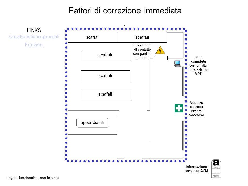 Layout funzionale – non in scala Fattori di correzione immediata appendiabiti scaffali LINKS Funzioni Caratteristiche generali Possibilita di contatto