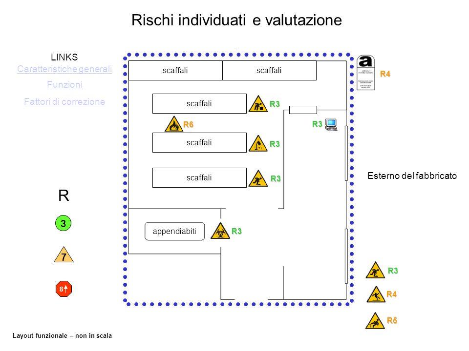 Layout funzionale – non in scala Rischi individuati e valutazione appendiabiti scaffali LINKS Funzioni Caratteristiche generali Fattori di correzioneR