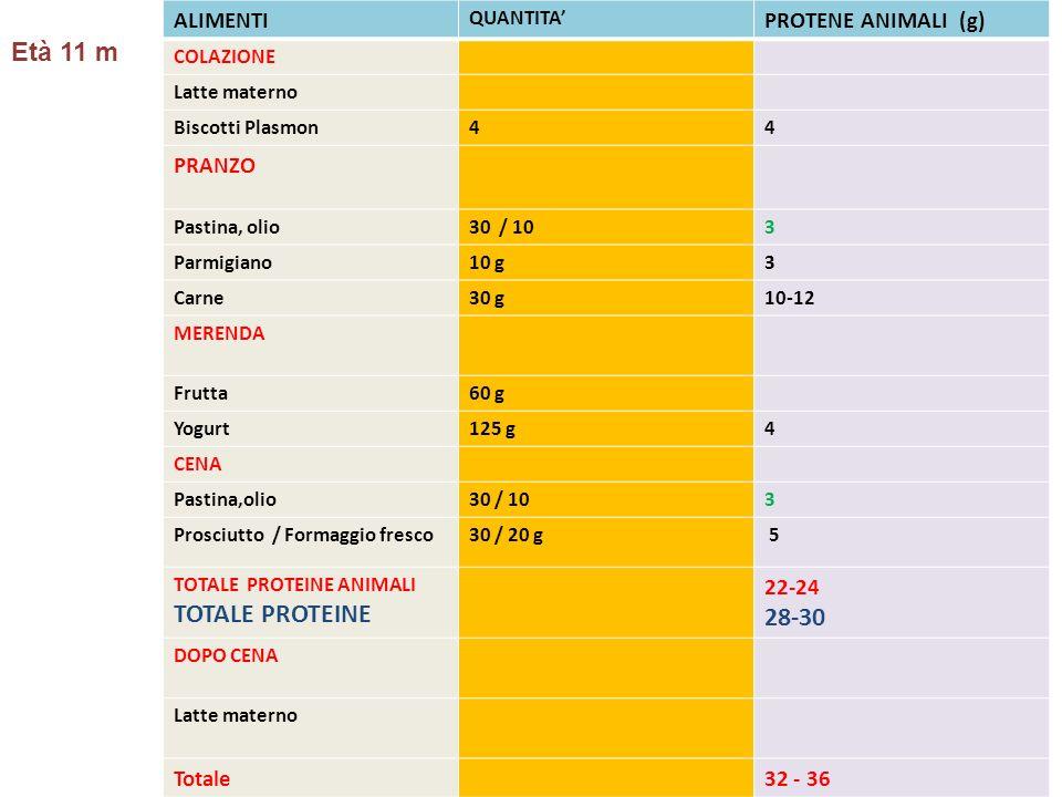ALIMENTI QUANTITA PROTENE ANIMALI (g) COLAZIONE Latte materno Biscotti Plasmon44 PRANZO Pastina, olio30 / 103 Parmigiano10 g3 Carne30 g10-12 MERENDA F