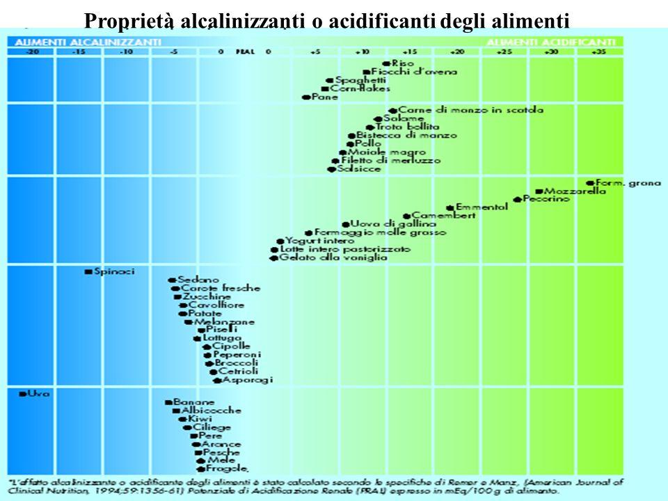 Proprietà alcalinizzanti o acidificanti degli alimenti