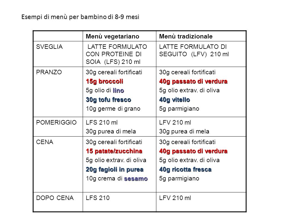 Menù vegetarianoMenù tradizionale SVEGLIA LATTE FORMULATO CON PROTEINE DI SOIA (LFS) 210 ml LATTE FORMULATO DI SEGUITO (LFV) 210 ml PRANZO30g cereali