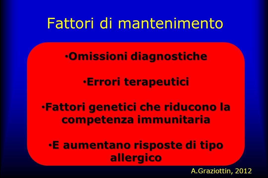 Fattori di mantenimento Omissioni diagnostiche Omissioni diagnostiche Errori terapeutici Errori terapeutici Fattori genetici che riducono la competenz